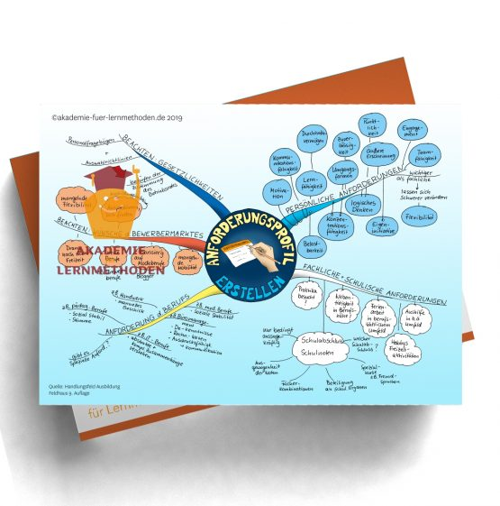 Mindmap AEVO Anforderungsprofil erstellen
