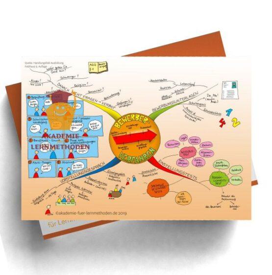 Mindmap für die AEVO zum Bewerberverfahren