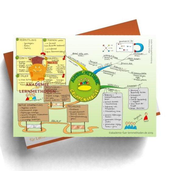 Mindmap zur Gruppenarbeit. Eine tolle Vorbereitung auf die AEVO Prüfung