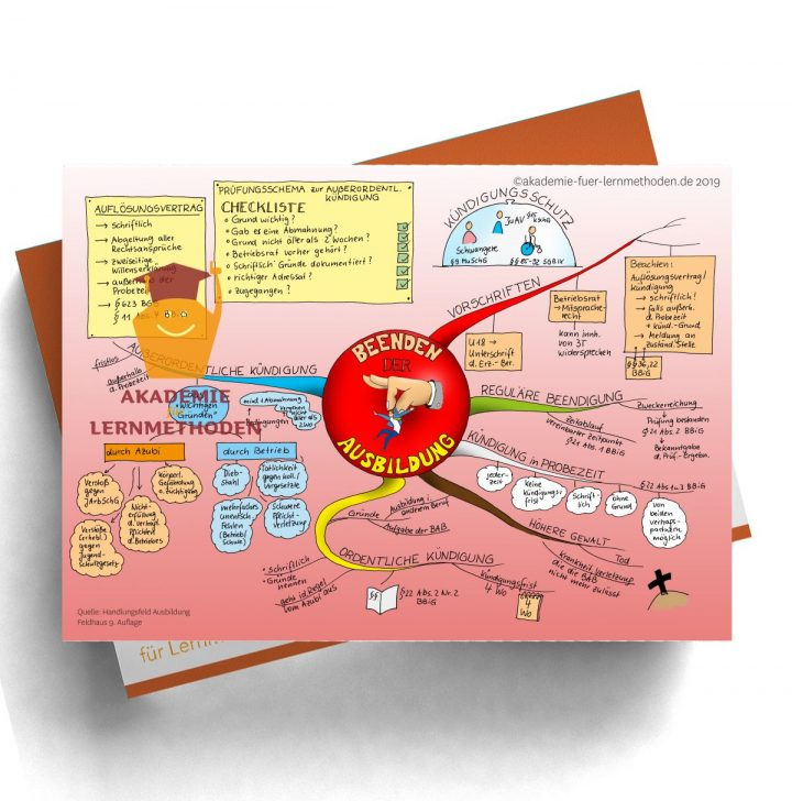 Mindmap für die AEVO über das Beenden der Ausbildung - Kündigung