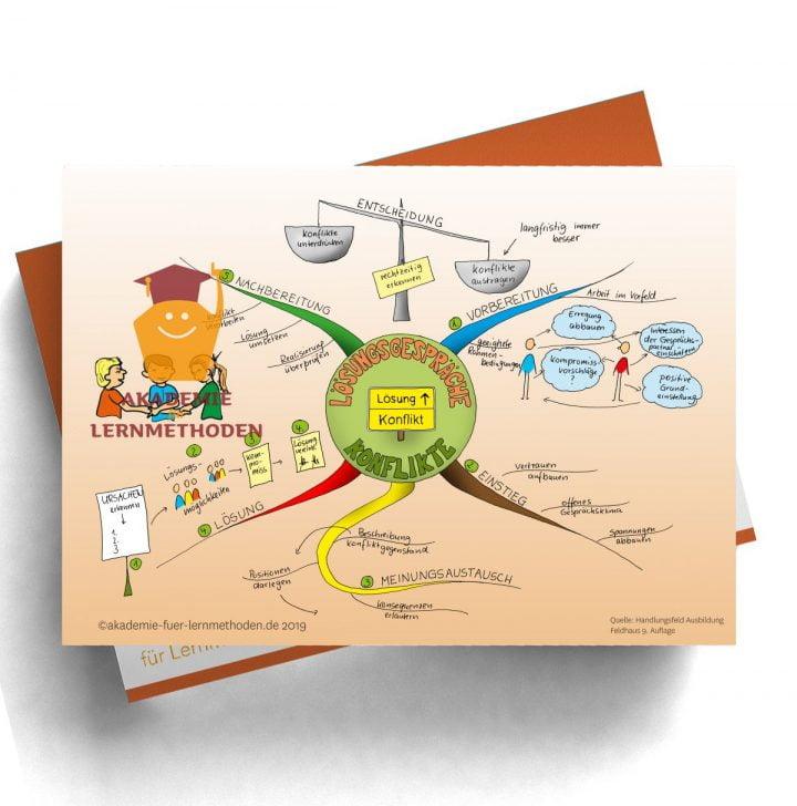 Mindmap für die AEVO über die Lösungsgespräche-Konflikte in der Ausbildung