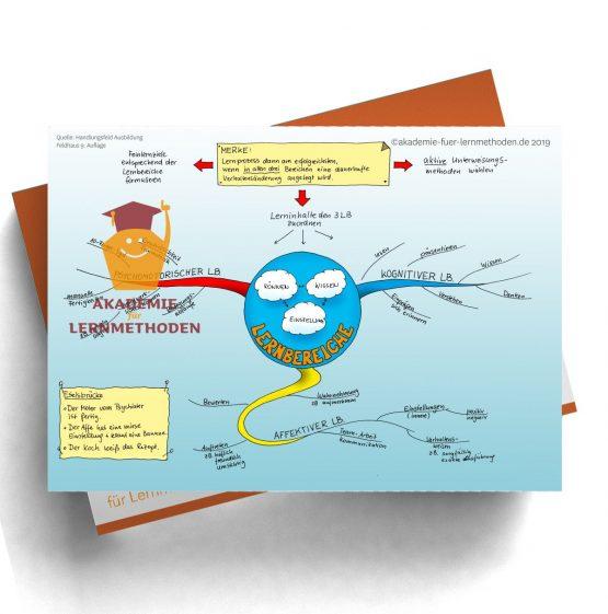 Mindmap für die AEVO über Lernbereiche