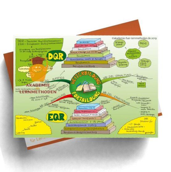 Mindmap für die AEVO über Weiterbildung und Fortbildung nach der Ausbildung