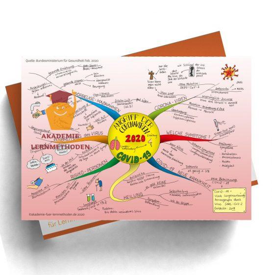 Mindmap über den Coronavirus