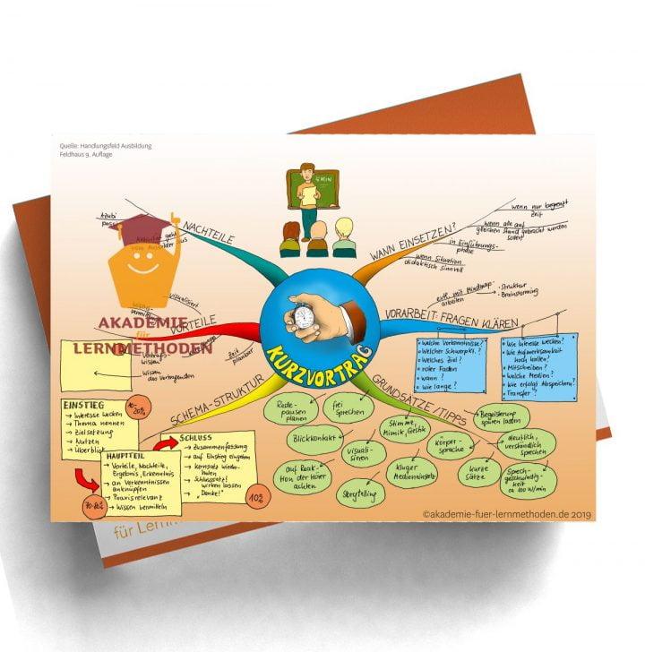 Mindmap für die AEVO über die Kurzvortragsmethode