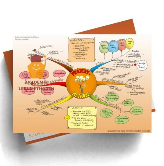 Mindmap für die AEVO über die Projektmethode