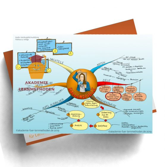 Mindmap für die AEVO über die Rollenspiel-Methode