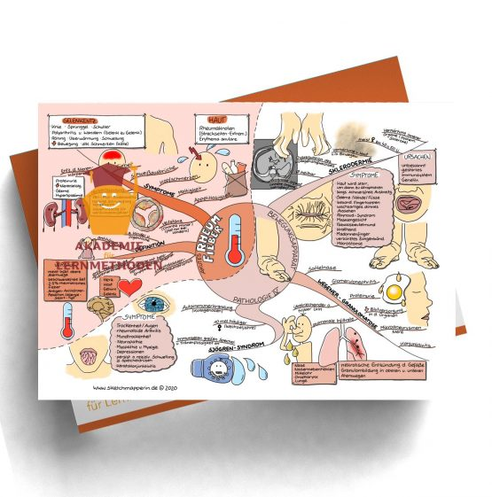 Mindmap zum Thema Gefäße Pathologie für den med. Heilpraktiker