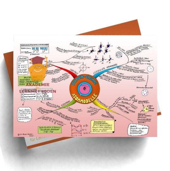 Mindmap zum Thema Atommodell