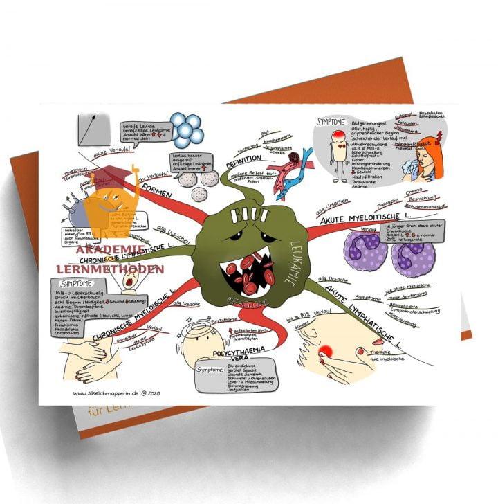 Mindmap zum Thema Blut Pathologie Leukämie für den med. Heilpraktiker