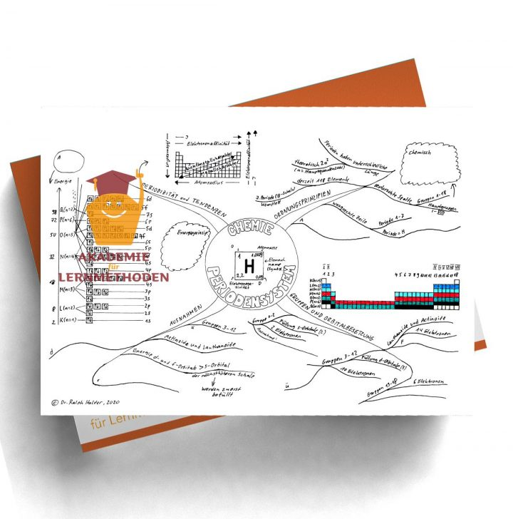 Mindmap zum Thema Periodensystem als Lückenmindmap