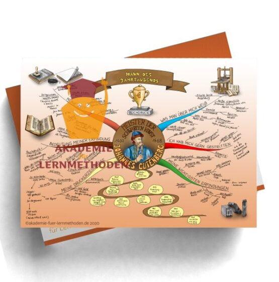 Mindmap zum Thema Johannes Gutenberg. Buchdruck