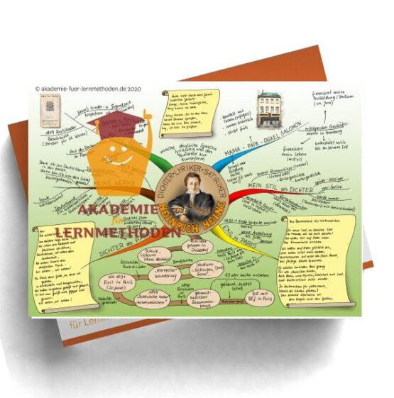 Mindmap zum Thema Heinrich Heine.