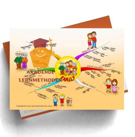 Mindmap zum Thema Family in Englisch und Deutsch