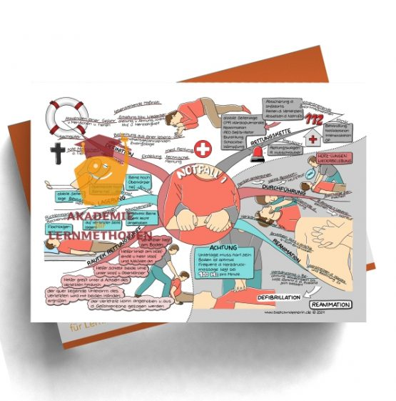 Mindmap zum Thema Notfall 1