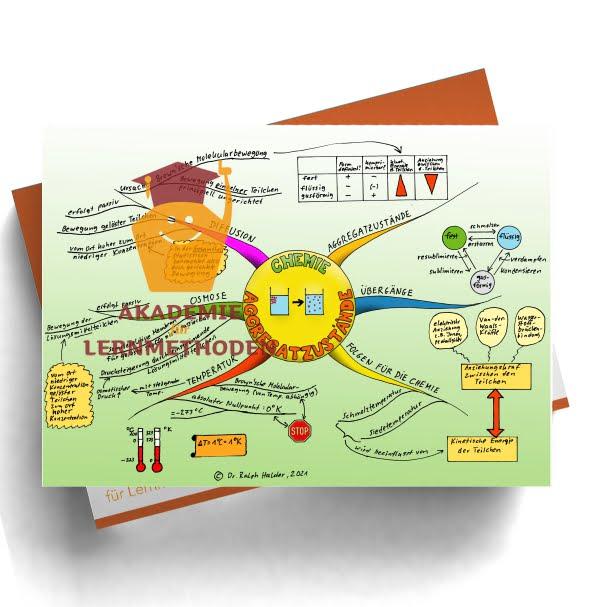 Mindmap zum Thema Aggregatzustände