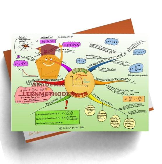 Mindmap zum Thema Kinetik